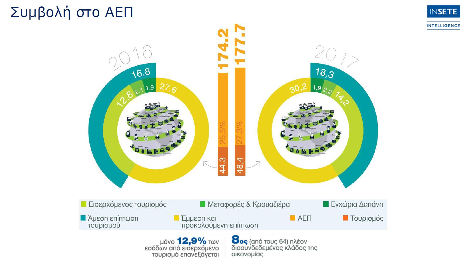 ο τουρισμός και το ελληνικό ξενοδοχείο ξεπερνάει το 25% του ΑΕΠ